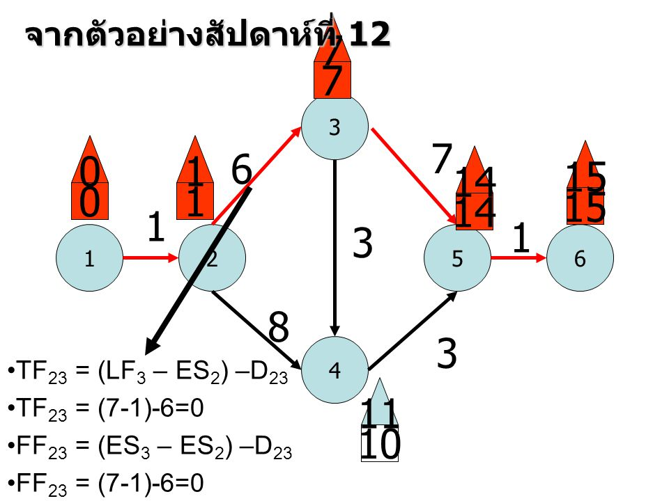 1 3 52 4 6 1 6 8 3 7 3 1 0 0 1 1 7 7 14 15 10 11 จากตัวอย่างสัปดาห์ที่ 12 •TF 23 = (LF 3 – ES 2 ) –D 23 •TF 23 = (7-1)-6=0 •FF 23 = (ES 3 – ES 2 ) –D