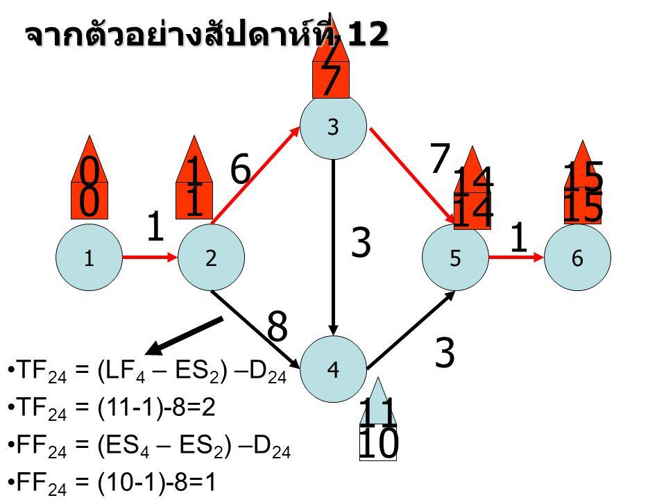 1 3 52 4 6 1 6 8 3 7 3 1 0 0 1 1 7 7 14 15 10 11 จากตัวอย่างสัปดาห์ที่ 12 •TF 24 = (LF 4 – ES 2 ) –D 24 •TF 24 = (11-1)-8=2 •FF 24 = (ES 4 – ES 2 ) –D