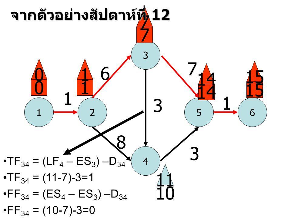 1 3 52 4 6 1 6 8 3 7 3 1 0 0 1 1 7 7 14 15 10 11 จากตัวอย่างสัปดาห์ที่ 12 •TF 34 = (LF 4 – ES 3 ) –D 34 •TF 34 = (11-7)-3=1 •FF 34 = (ES 4 – ES 3 ) –D