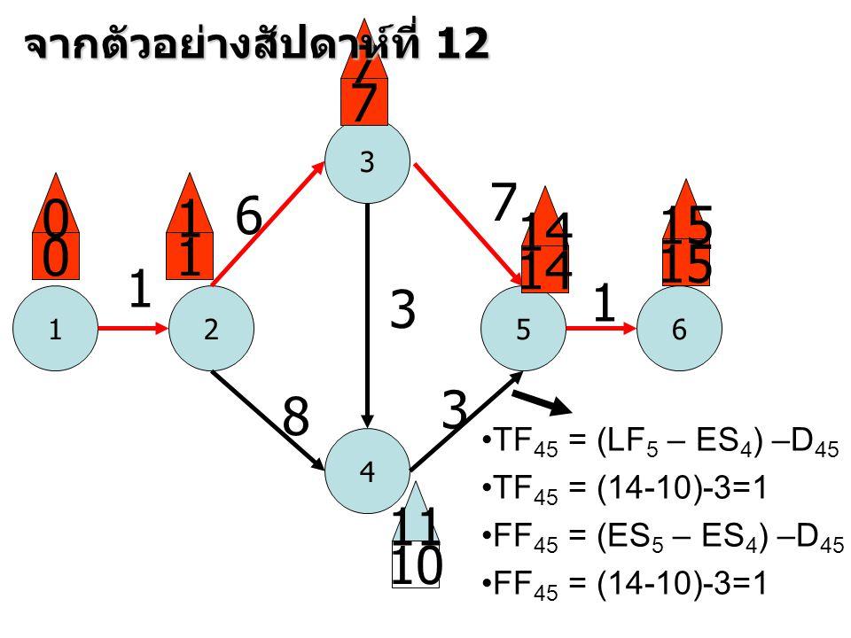 1 3 52 4 6 1 6 8 3 7 3 1 0 0 1 1 7 7 14 15 10 11 จากตัวอย่างสัปดาห์ที่ 12 •TF 45 = (LF 5 – ES 4 ) –D 45 •TF 45 = (14-10)-3=1 •FF 45 = (ES 5 – ES 4 ) –