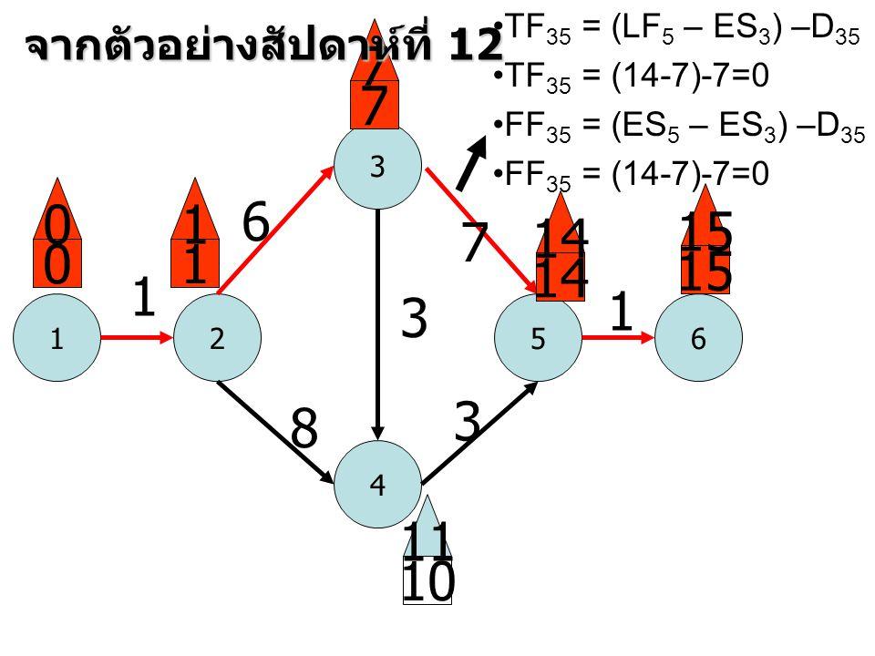 1 3 52 4 6 1 6 8 3 7 3 1 0 0 1 1 7 7 14 15 10 11 จากตัวอย่างสัปดาห์ที่ 12 •TF 35 = (LF 5 – ES 3 ) –D 35 •TF 35 = (14-7)-7=0 •FF 35 = (ES 5 – ES 3 ) –D