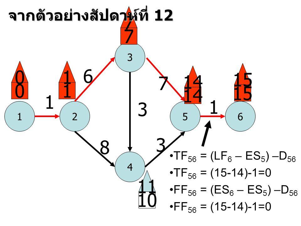 1 3 52 4 6 1 6 8 3 7 3 1 0 0 1 1 7 7 14 15 10 11 จากตัวอย่างสัปดาห์ที่ 12 •TF 56 = (LF 6 – ES 5 ) –D 56 •TF 56 = (15-14)-1=0 •FF 56 = (ES 6 – ES 5 ) –