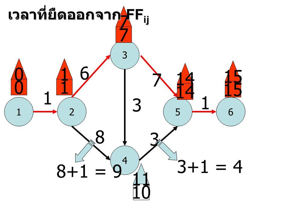 1 3 52 4 6 1 6 8 3 7 3 1 0 0 1 1 7 7 14 15 10 11 เวลาที่ยืดออกจาก FF ij 8+1 = 9 3+1 = 4