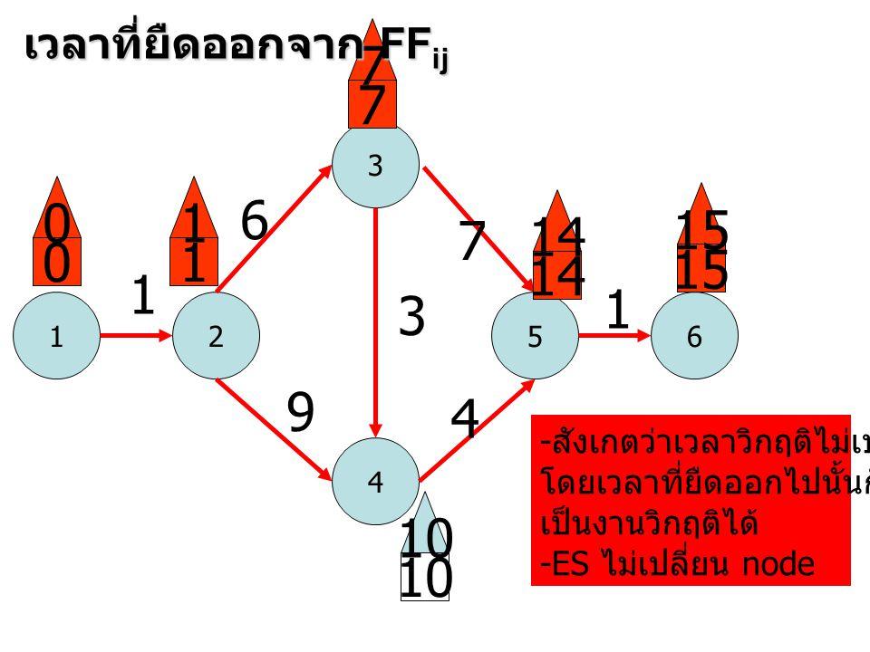 1 3 52 4 6 1 6 9 3 7 4 1 0 0 1 1 7 7 14 15 10 เวลาที่ยืดออกจาก FF ij - สังเกตว่าเวลาวิกฤติไม่เปลี่ยน โดยเวลาที่ยืดออกไปนั้นก็สามารถ เป็นงานวิกฤติได้ -