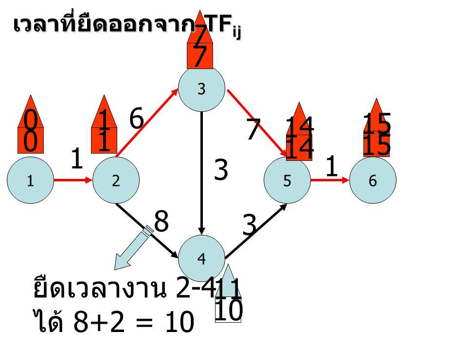 1 3 52 4 6 1 6 8 3 7 3 1 0 0 1 1 7 7 14 15 10 11 เวลาที่ยืดออกจาก TF ij ยืดเวลางาน 2-4 ได้ 8+2 = 10