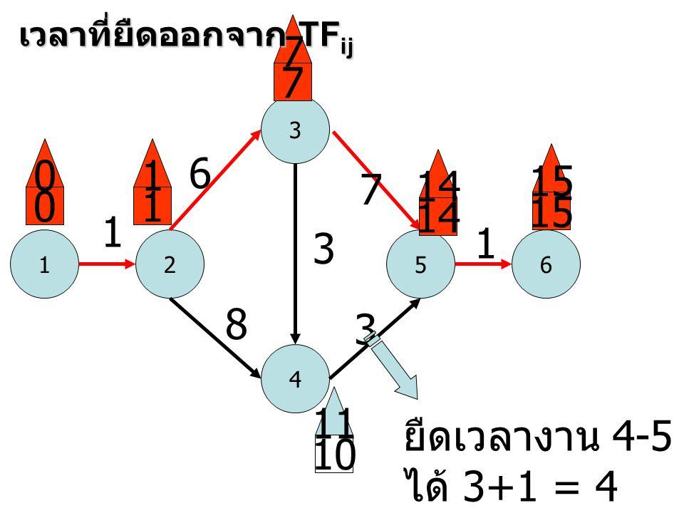 1 3 52 4 6 1 6 8 3 7 3 1 0 0 1 1 7 7 14 15 10 11 เวลาที่ยืดออกจาก TF ij ยืดเวลางาน 4-5 ได้ 3+1 = 4