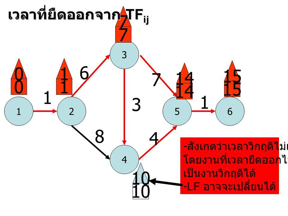 1 3 52 4 6 1 6 8 3 7 4 1 0 0 1 1 7 7 14 15 10 เวลาที่ยืดออกจาก TF ij - สังเกตว่าเวลาวิกฤติไม่เปลี่ยน โดยงานที่เวลายืดออกไปนั้น เป็นงานวิกฤติได้ -LF อา