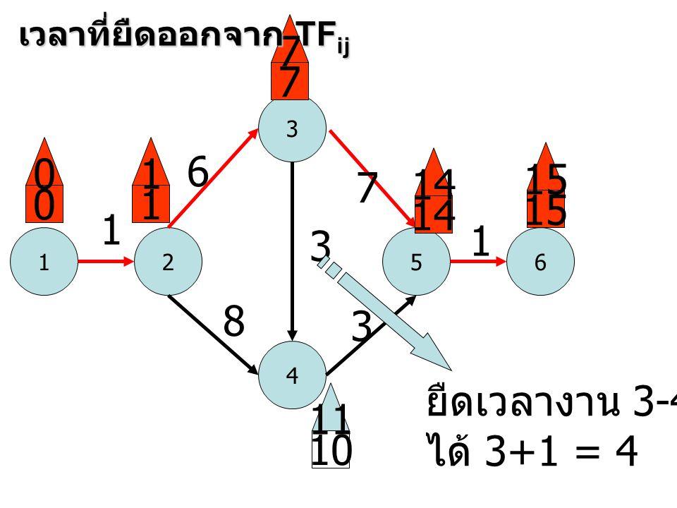 1 3 52 4 6 1 6 8 3 7 3 1 0 0 1 1 7 7 14 15 10 11 เวลาที่ยืดออกจาก TF ij ยืดเวลางาน 3-4 ได้ 3+1 = 4