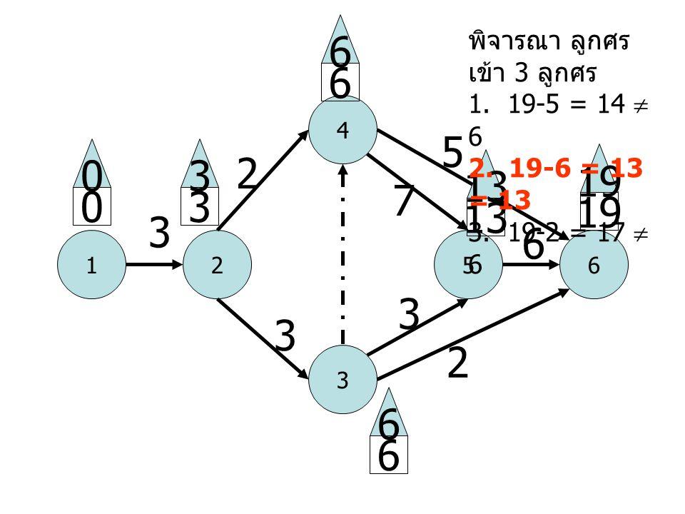 1 4 52 3 6 3 2 3 5 2 6 0 0 3 3 6 6 19 6 6 13 3 7 พิจารณา ลูกศร เข้า 3 ลูกศร 1. 19-5 = 14  6 2. 19-6 = 13 = 13 3. 19-2 = 17  6