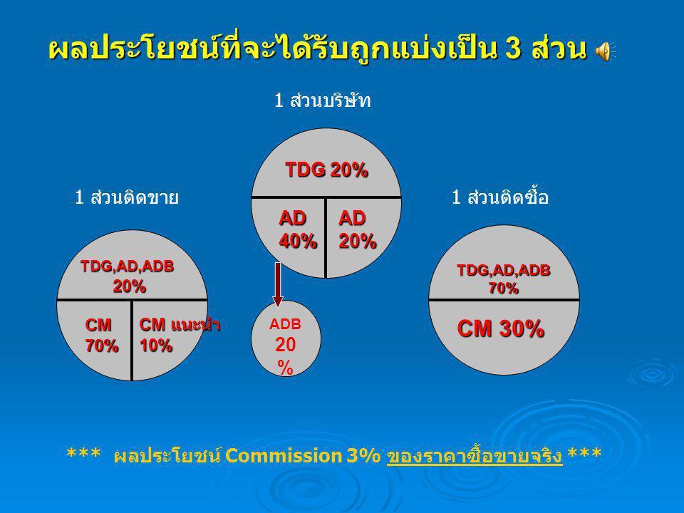 ผลประโยชน์ที่จะได้รับถูกแบ่งเป็น 3 ส่วน TDG,AD,ADB 70% CM 30% TDG 20% AD40%AD20% TDG,AD,ADB20% CM70% CM แนะนำ 10% 1 ส่วนบริษัท 1 ส่วนติดขาย1 ส่วนติดซื
