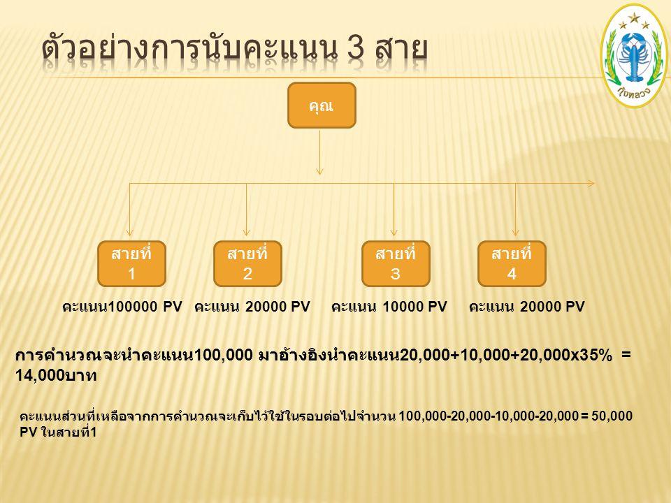 คุณ สายที่ 1 สายที่ 3 คะแนน 100000 PV คะแนน 10000 PV การคำนวณจะนำคะแนน 100,000 มาอ้างอิงนำคะแนน 20,000+10,000x35% = 10,500 บาท คะแนนส่วนที่เหลือจากการ