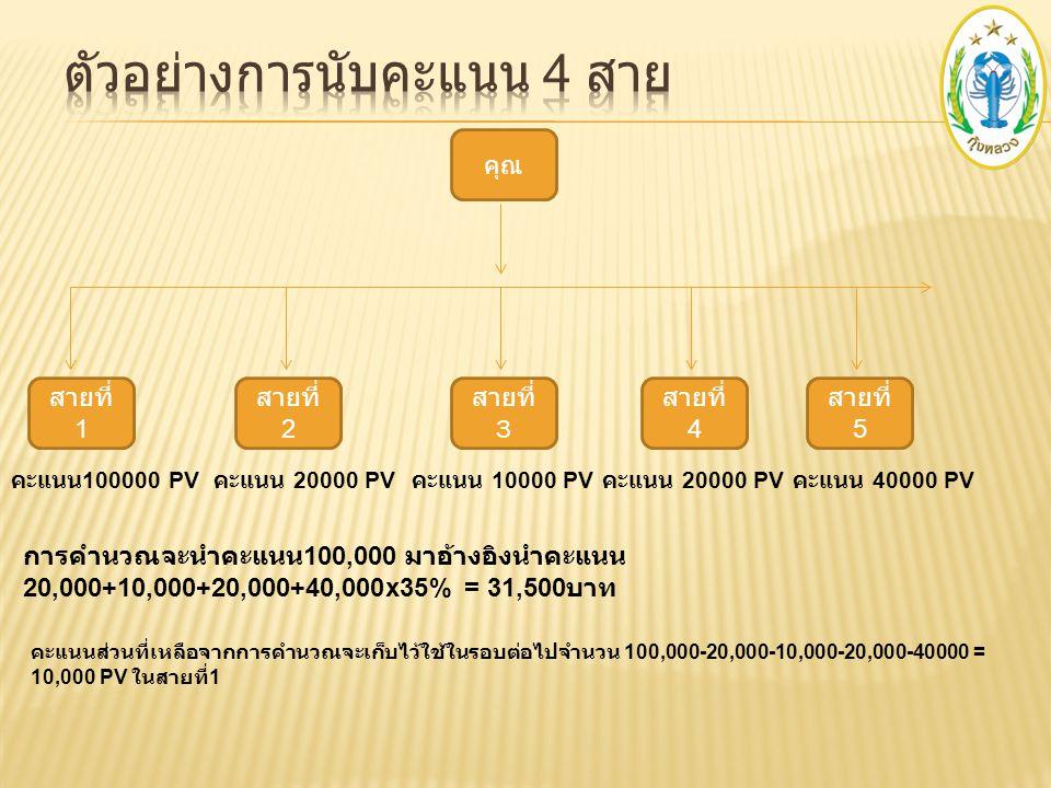 คุณ สายที่ 1 สายที่ 3 คะแนน 100000 PV คะแนน 10000 PV การคำนวณจะนำคะแนน 100,000 มาอ้างอิงนำคะแนน 20,000+10,000+20,000x35% = 14,000 บาท คะแนนส่วนที่เหลื