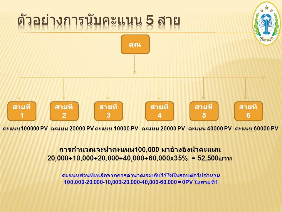 คุณ สายที่ 1 สายที่ 3 คะแนน 100000 PV คะแนน 10000 PV การคำนวณจะนำคะแนน 100,000 มาอ้างอิงนำคะแนน 20,000+10,000+20,000+40,000x35% = 31,500 บาท คะแนนส่วน