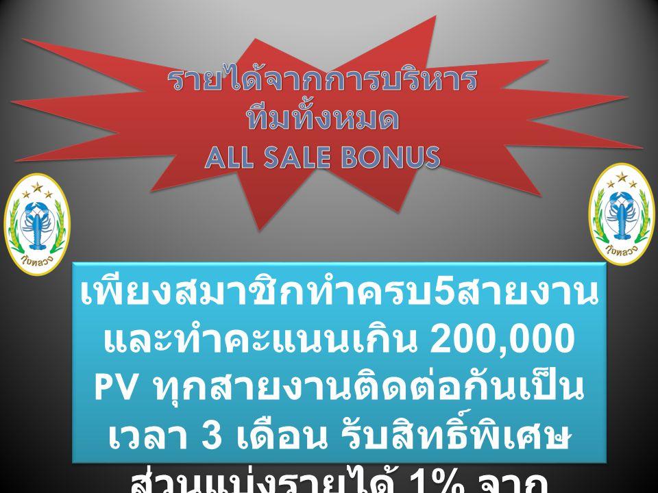 คุณ สายที่ 1 สายที่ 3 คะแนน 100000 PV คะแนน 10000 PV การคำนวณจะนำคะแนน 100,000 มาอ้างอิงนำคะแนน 20,000+10,000+20,000+40,000+60,000x35% = 52,500 บาท คะ