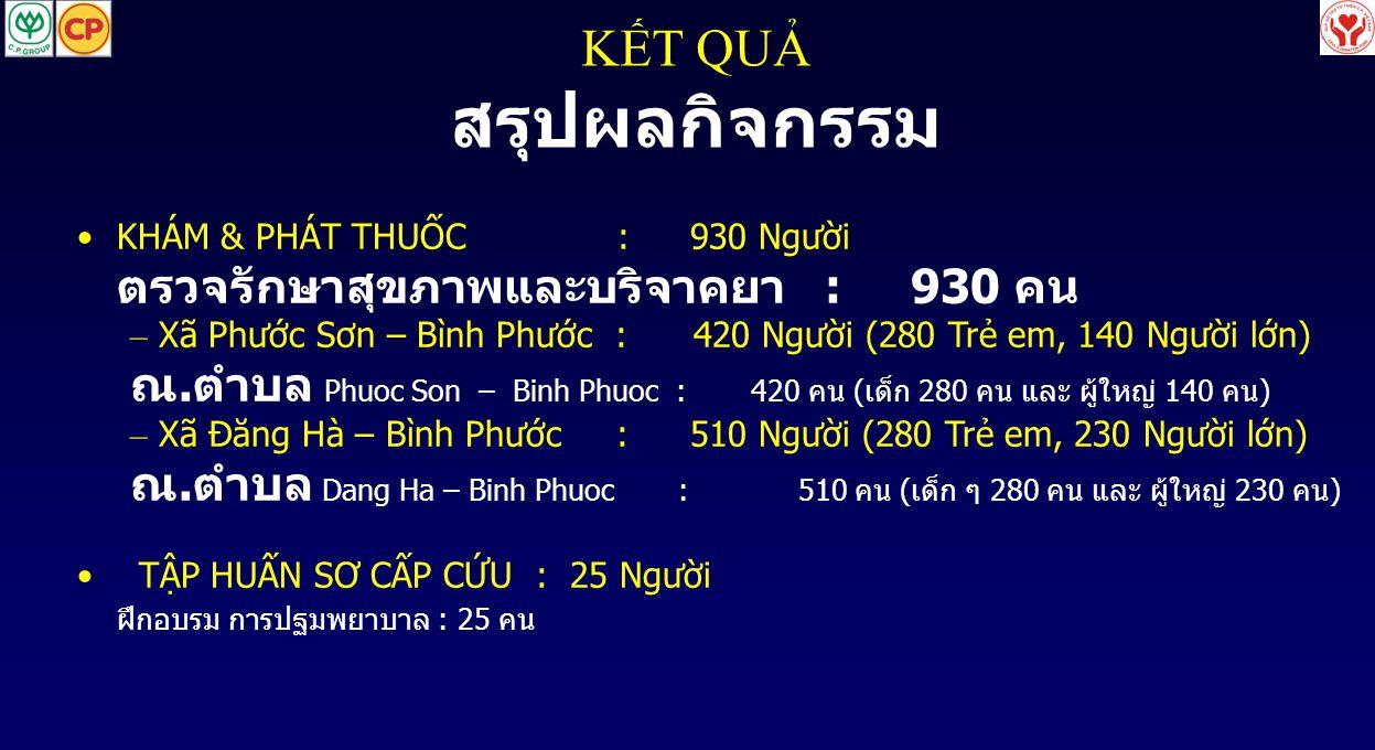 KẾT QUẢ สรุปผลกิจกรรม •KHÁM & PHÁT THUỐC : 930 Người ตรวจรักษาสุขภาพและบริจาคยา : 930 คน – Xã Phước Sơn – Bình Phước : 420 Người (280 Trẻ em, 140 Ngườ
