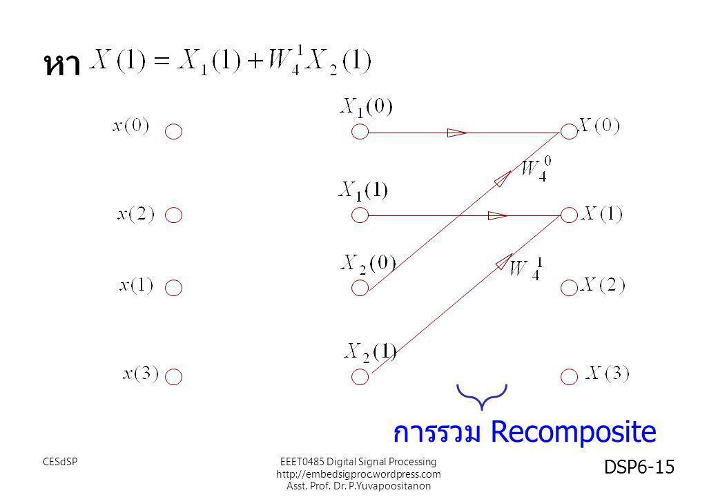 หา การรวม Recomposite CESdSP DSP6-15 EEET0485 Digital Signal Processing http://embedsigproc.wordpress.com Asst. Prof. Dr. P.Yuvapoositanon