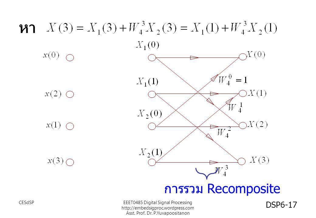 หา การรวม Recomposite CESdSP DSP6-17 EEET0485 Digital Signal Processing http://embedsigproc.wordpress.com Asst. Prof. Dr. P.Yuvapoositanon