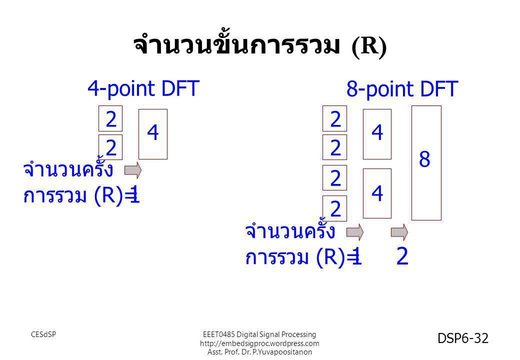 จำนวนขั้นการรวม (R) 4 2 2 4-point DFT จำนวนครั้ง การรวม (R)= 1 8 4 4 2 2 2 2 8-point DFT จำนวนครั้ง การรวม (R)= 12 CESdSP DSP6-32 EEET0485 Digital Sig