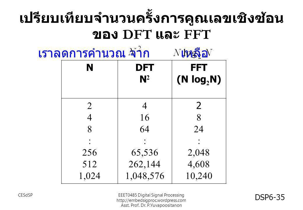 เปรียบเทียบจำนวนครั้งการคูณเลขเชิงซ้อน ของ DFT และ FFT เราลดการคำนวณ จาก เหลือ NDFT N 2 FFT (N log 2 N) 2 4 8 : 256 512 1,024 4 16 64 : 65,536 262,144
