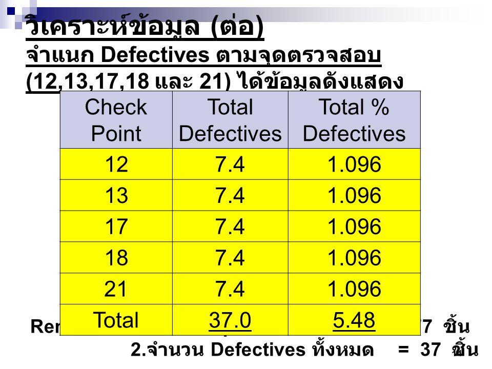 11 วิเคราะห์ข้อมูล ( ต่อ ) จำแนก Defectives ตามจุดตรวจสอบ (12,13,17,18 และ 21) ได้ข้อมูลดังแสดง Remark 1. จำนวน Input ทั้งหมด = 677 ชิ้น 2. จำนวน Defe