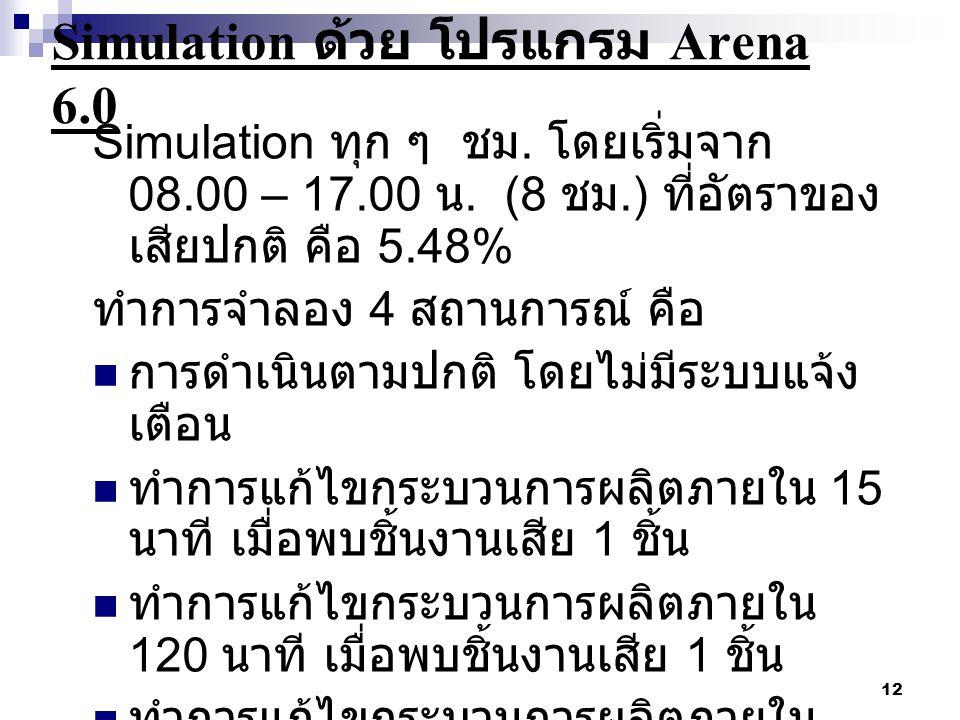 12 Simulation ด้วย โปรแกรม Arena 6.0 Simulation ทุก ๆ ชม. โดยเริ่มจาก 08.00 – 17.00 น. (8 ชม.) ที่อัตราของ เสียปกติ คือ 5.48% ทำการจำลอง 4 สถานการณ์ ค