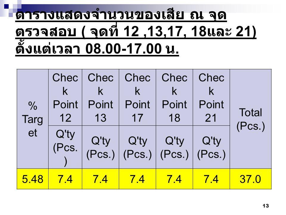 13 ตารางแสดงจำนวนของเสีย ณ จุด ตรวจสอบ ( จุดที่ 12,13,17, 18 และ 21) ตั้งแต่เวลา 08.00-17.00 น. % Targ et Chec k Point 12 Chec k Point 13 Chec k Point