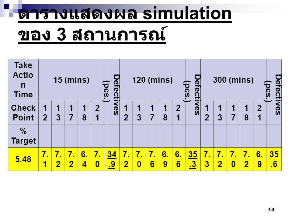 ตารางแสดงผล simulation ของ 3 สถานการณ์ 14 Take Actio n Time 15 (mins) Defectives (pcs.) 120 (mins) Defectives (pcs.) 300 (mins) Defectives (pcs.) Chec