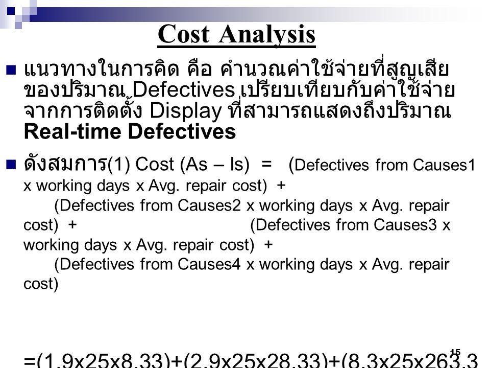 15 Cost Analysis  แนวทางในการคิด คือ คำนวณค่าใช้จ่ายที่สูญเสีย ของปริมาณ Defectives เปรียบเทียบกับค่าใช้จ่าย จากการติดตั้ง Display ที่สามารถแสดงถึงปร