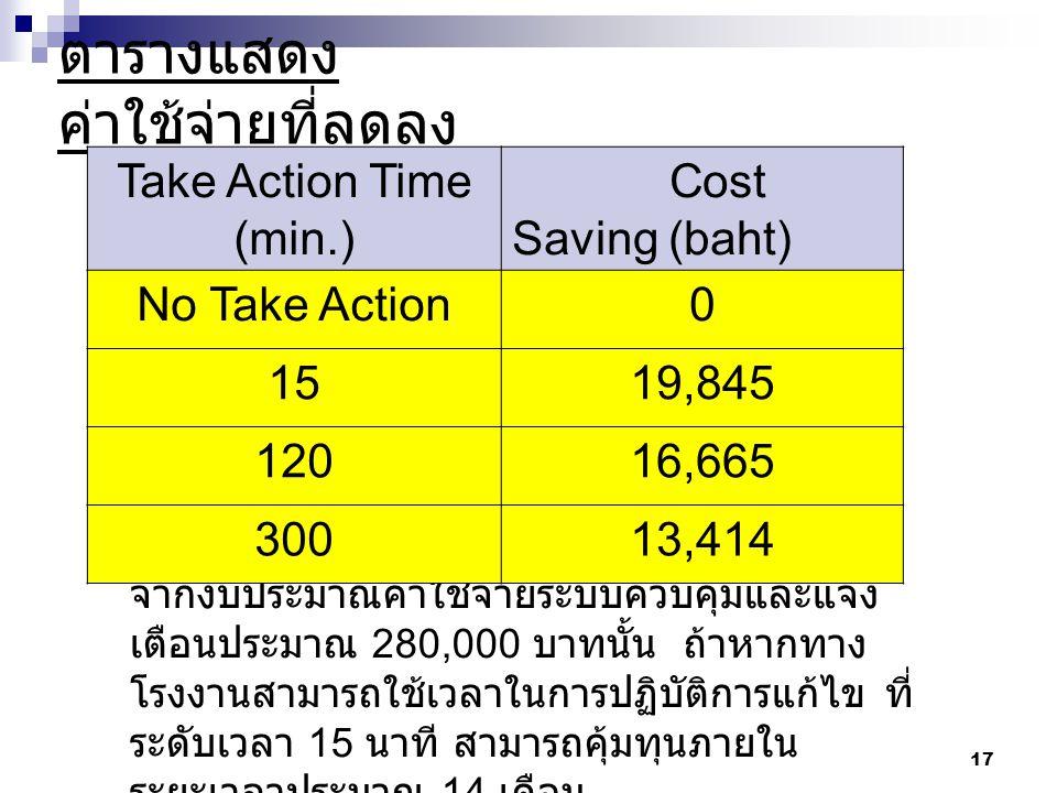 ตารางแสดง ค่าใช้จ่ายที่ลดลง 17 จากงบประมาณค่าใช้จ่ายระบบควบคุมและแจ้ง เตือนประมาณ 280,000 บาทนั้น ถ้าหากทาง โรงงานสามารถใช้เวลาในการปฏิบัติการแก้ไข ที