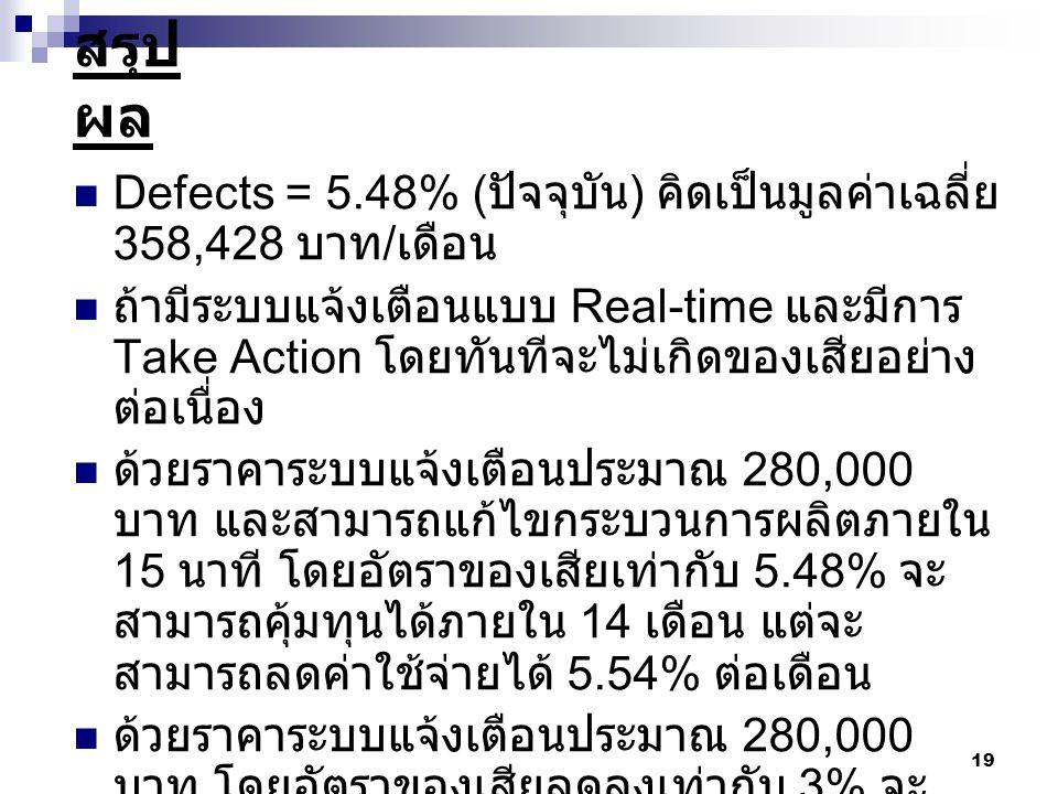 19 สรุป ผล  Defects = 5.48% ( ปัจจุบัน ) คิดเป็นมูลค่าเฉลี่ย 358,428 บาท / เดือน  ถ้ามีระบบแจ้งเตือนแบบ Real-time และมีการ Take Action โดยทันทีจะไม่