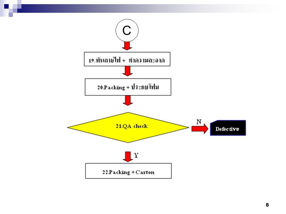 9 กระบวนการประกอบ มีจุดตรวจสอบ ทั้งหมด 5 จุด คือกระบวนการที่ 12,13,17,18 และ 18 ดังนี้