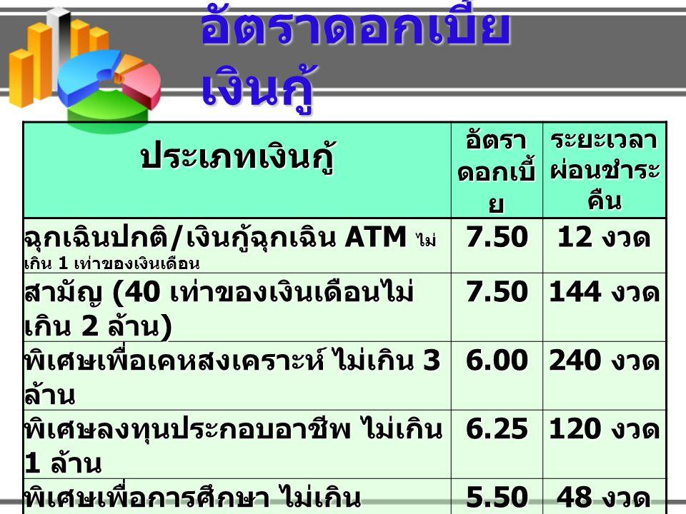 อัตราดอกเบี้ย เงินกู้ ประเภทเงินกู้ อัตรา ดอกเบี้ ย ระยะเวลา ผ่อนชำระ คืน ฉุกเฉินปกติ / เงินกู้ฉุกเฉิน ATM ไม่ เกิน 1 เท่าของเงินเดือน 7.50 12 งวด สามัญ (40 เท่าของเงินเดือนไม่ เกิน 2 ล้าน ) 7.50 144 งวด พิเศษเพื่อเคหสงเคราะห์ ไม่เกิน 3 ล้าน 6.00 240 งวด พิเศษลงทุนประกอบอาชีพ ไม่เกิน 1 ล้าน 6.25 120 งวด พิเศษเพื่อการศึกษา ไม่เกิน 300,000 บาท 5.50 48 งวด เพื่อซื้อเครื่องคอมพิวเตอร์และ อุปกรณ์ ไม่เกิน 40,000 บาท ไม่เกิน 40,000 บาท4.50 24 งวด เพื่อช่วยเหลือผู้ประสบอุทกภัย ไม่เกิน 100,000 บาท ไม่เกิน 100,000 บาท4.75 36 งวด