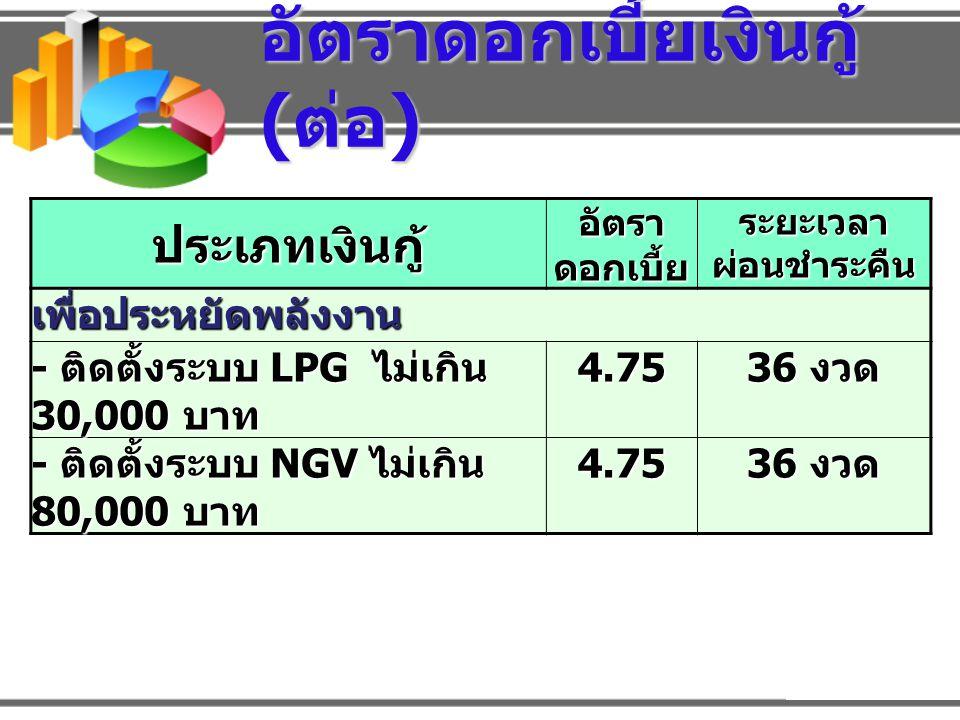 อัตราดอกเบี้ยเงินกู้ ( ต่อ ) ประเภทเงินกู้ อัตรา ดอกเบี้ย ระยะเวลาผ่อนชำระคืนเพื่อประหยัดพลังงาน - ติดตั้งระบบ LPG ไม่เกิน 30,000 บาท 4.75 36 งวด - ติดตั้งระบบ NGV ไม่เกิน 80,000 บาท 4.75 36 งวด