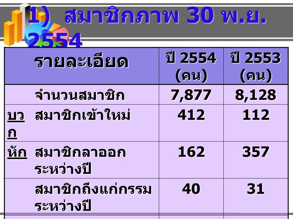รายละเอียด ปี 2554 ( บาท ) 30 พ.ย.