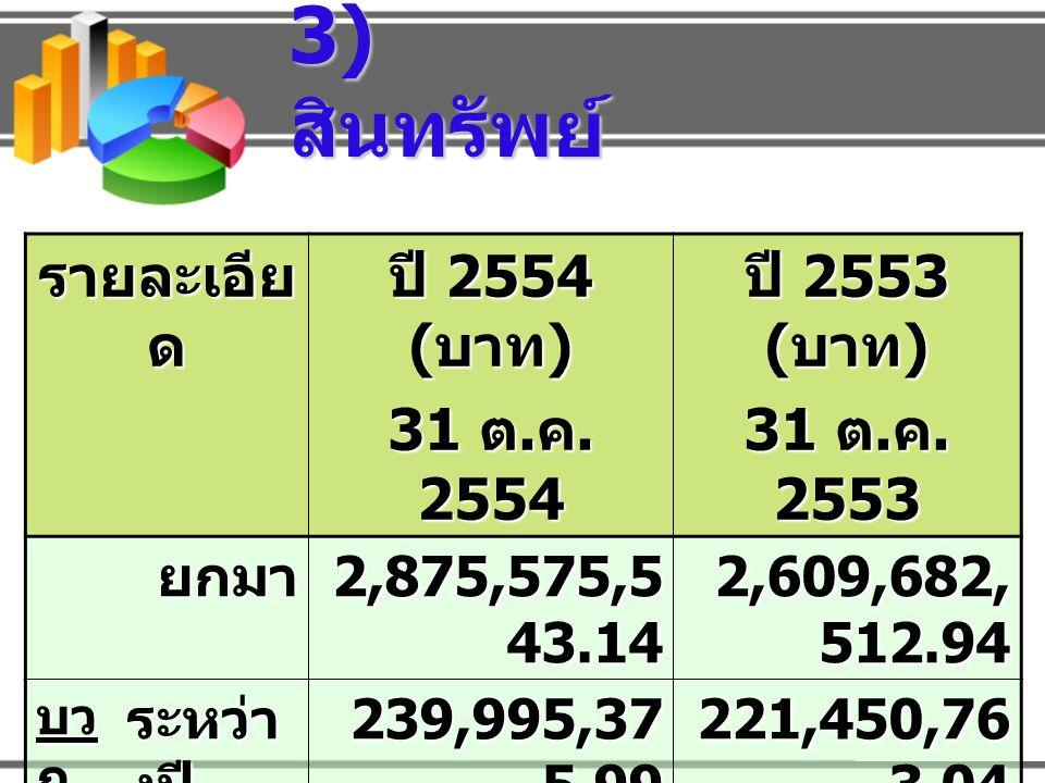 รายละเอีย ด ปี 2554 ( บาท ) 31 ต.ค. 2554 ปี 2553 ( บาท ) 31 ต.