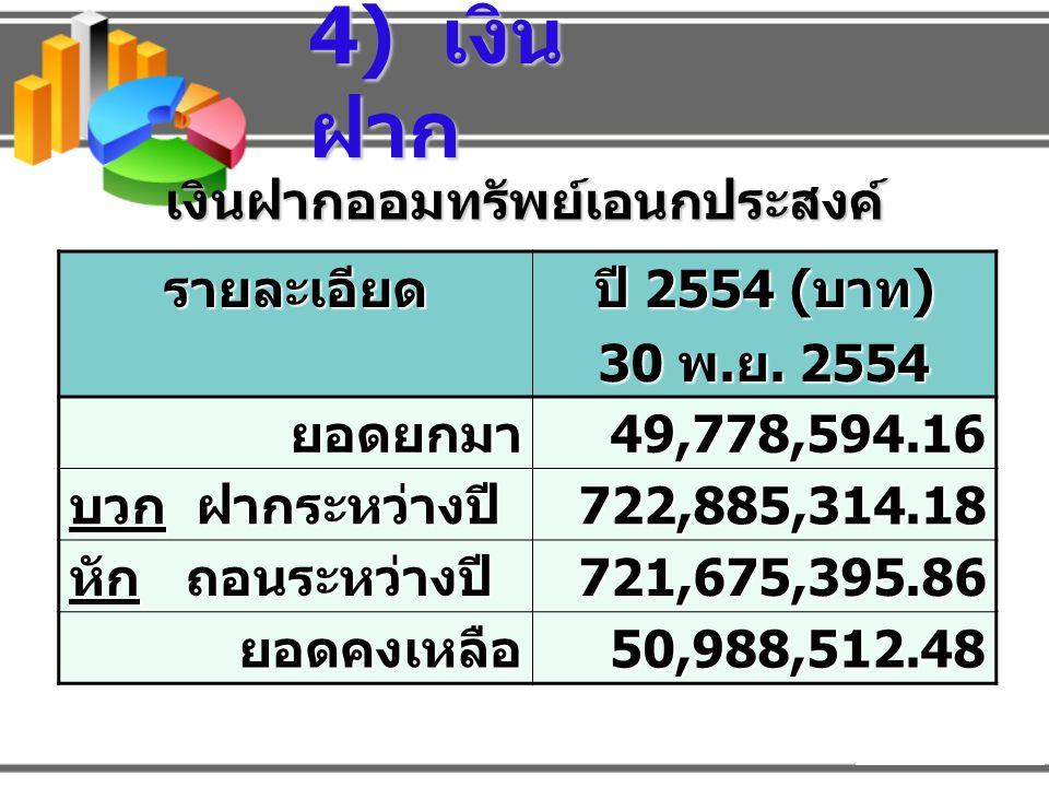 รายละเอีย ด 24 เดือน 12 เดือน 6 เดือน ยอดยกมา 67,537,9 62.92 46,643,8 35.94 10,754,8 22.79 บวก ฝาก ระหว่างปี 4,381,66 8.79 7,158,24 5.58 1,000,44 0.26 หัก ถอน ระหว่างปี 29,571,1 15.63 19,125,6 48.48 5,603,80 2.15 ยอดคงเหลือ 42,348,5 16.08 34,676,4 35.04 6,151,46 0.90 เงินฝากประจำ 30 พฤศจิกายน 2554 4) เงิน ฝาก