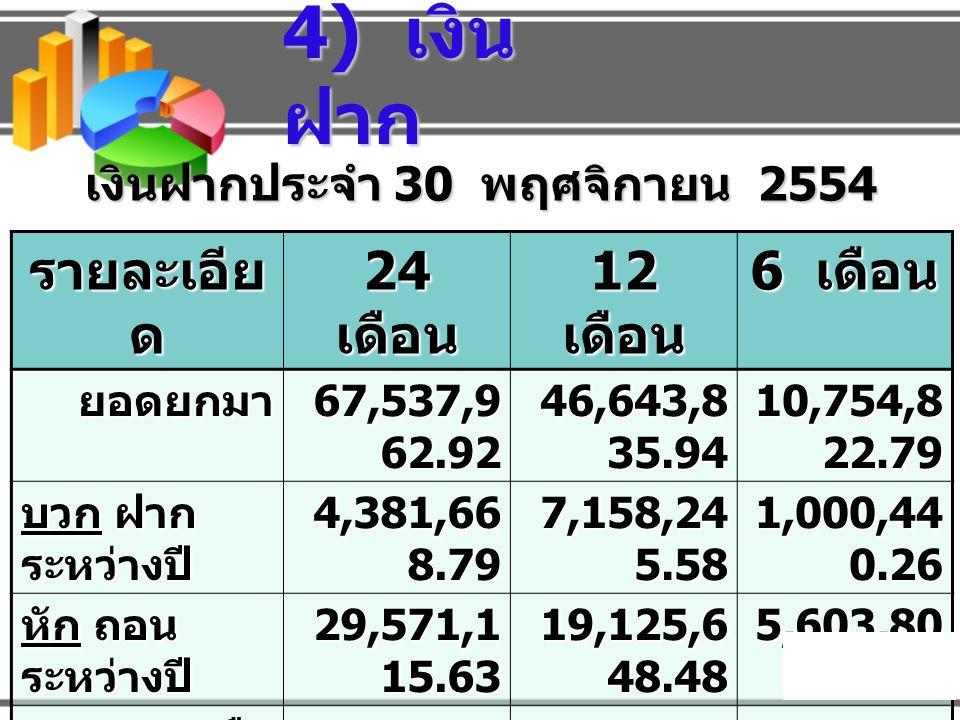 - กองทุน ต่าง ๆ 87 กองทุน 87 กองทุน 170,967,370.