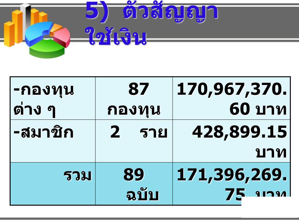 อัตราดอกเบี้ย เงินฝาก ประเภทเงินฝาก อัตรา ดอกเบี้ย กำหนดจ่ายดอกเบี้ย ออมทรัพย์ 2.75 ทุกวันที่ 31 ธ.