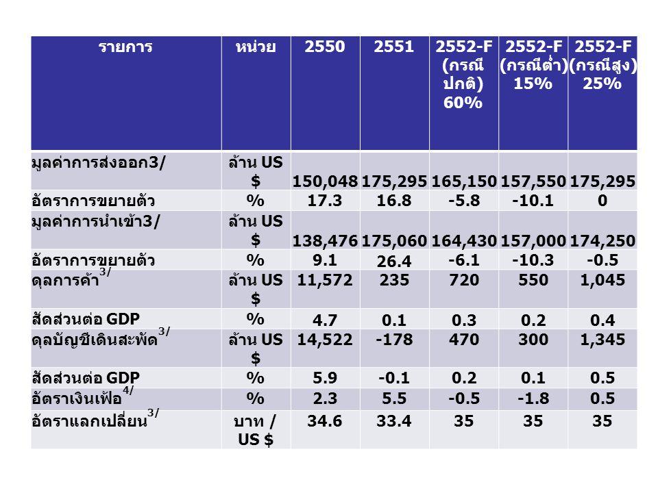 รายการ หน่วย 2550 2551 2552-F ( กรณี ปกติ ) 60% 2552-F ( กรณีต่ำ ) 15% 2552-F ( กรณีสูง ) 25% มูลค่าการส่งออก 3/ ล้าน US $ 150,048175,295165,150157,550175,295 อัตราการขยายตัว %17.316.8-5.8-10.10 มูลค่าการนำเข้า 3/ ล้าน US $ 138,476175,060164,430157,000174,250 อัตราการขยายตัว %9.1 26.4 -6.1-10.3-0.5 ดุลการค้า 3/ ล้าน US $ 11,5722357205501,045 สัดส่วนต่อ GDP % 4.70.10.30.20.4 ดุลบัญชีเดินสะพัด 3/ ล้าน US $ 14,522-1784703001,345 สัดส่วนต่อ GDP %5.9-0.10.20.10.5 อัตราเงินเฟ้อ 4/ %2.35.5-0.5-1.80.5 อัตราแลกเปลี่ยน 3/ บาท / US $ 34.633.435