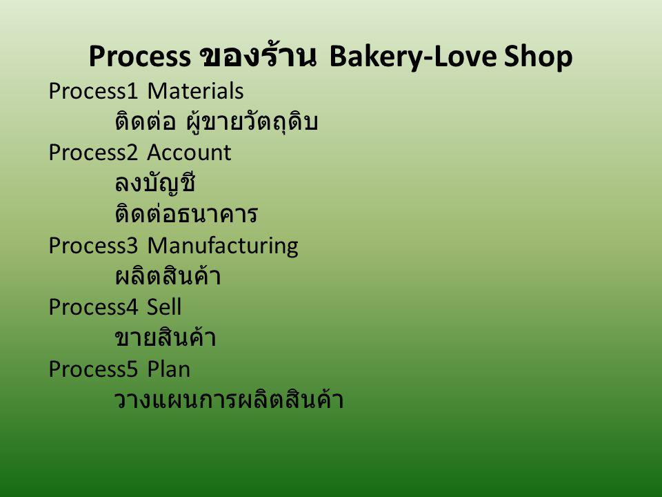 Process ของร้าน Bakery-Love Shop Process1 Materials ติดต่อ ผู้ขายวัตถุดิบ Process2 Account ลงบัญชี ติดต่อธนาคาร Process3 Manufacturing ผลิตสินค้า Proc