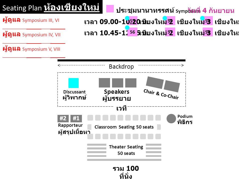 Seating Plan ห้องเชียงใหม่ 2-3-4 ประชุมนานาทรรศน์ Symposium S3 Backdrop Chair & Co-Chair เวที Podium พิธีกร Rapporteur ผู้สรุปเนื้อหา #2#1 Speakers ผู