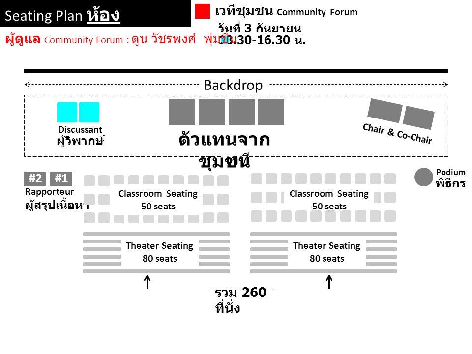 Seating Plan ห้อง เชียงใหม่ 2-3 เวทีชุมชน Community Forum วันที่ 3 กันยายน 13.30-16.30 น. Backdrop Chair & Co-Chair เวที Podium พิธีกร Rapporteur ผู้ส