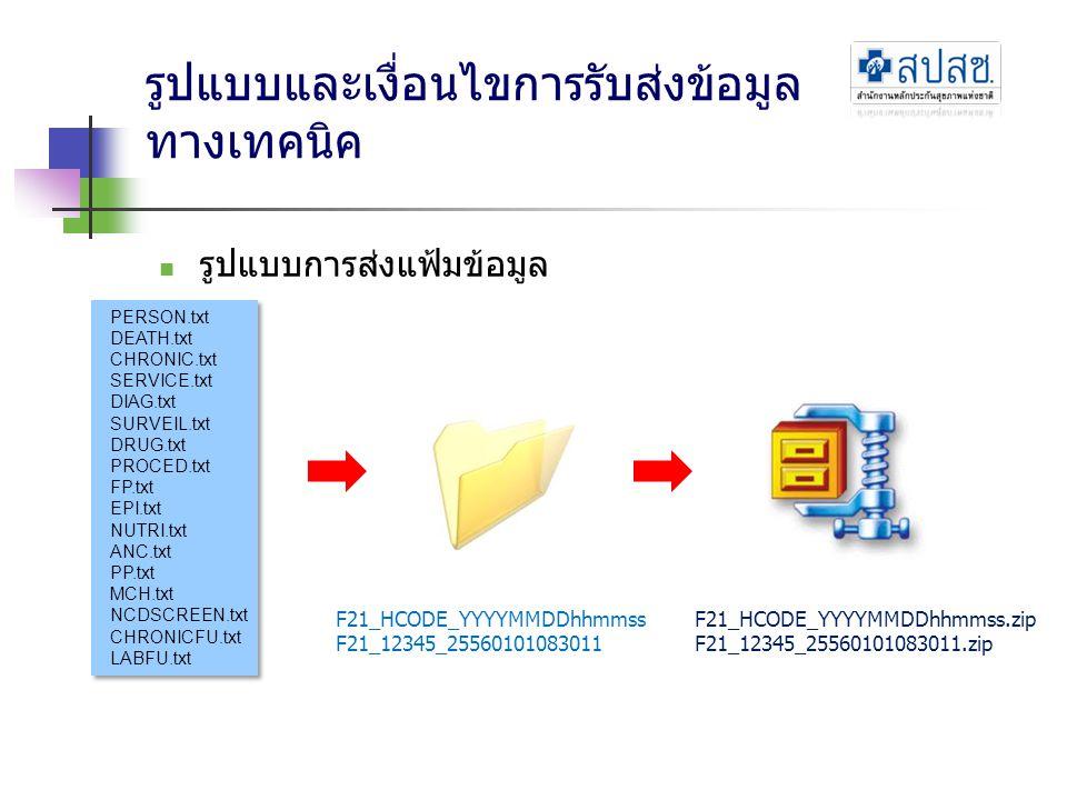 รูปแบบและเงื่อนไขการรับส่งข้อมูล ทางเทคนิค  รูปแบบการส่งแฟ้มข้อมูล PERSON.txt DEATH.txt CHRONIC.txt SERVICE.txt DIAG.txt SURVEIL.txt DRUG.txt PROCED.