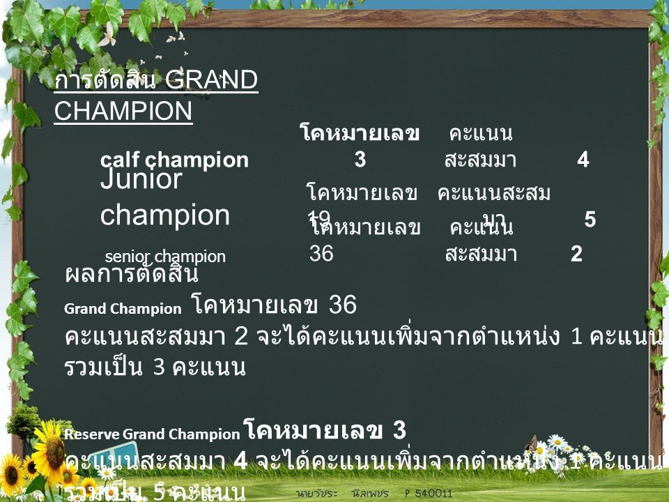 การตัดสิน GRAND CHAMPION calf champion โคหมายเลข 3 คะแนน สะสมมา 4 Junior champion โคหมายเลข 19 คะแนนสะสม มา 5 senior champion โคหมายเลข 36 คะแนน สะสมมา 2 ผลการตัดสิน Grand Champion โคหมายเลข 36 คะแนนสะสมมา 2 จะได้คะแนนเพิ่มจากตำแหน่ง 1 คะแนน รวมเป็น 3 คะแนน Reserve Grand Champion โคหมายเลข 3 คะแนนสะสมมา 4 จะได้คะแนนเพิ่มจากตำแหน่ง 1 คะแนน รวมเป็น 5 คะแนน