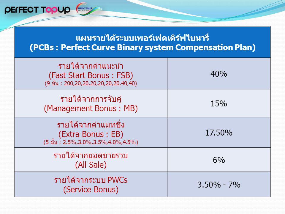 แผนรายได้ระบบเพอร์เฟคเคิร์ฟไบนารี่ (PCBs : Perfect Curve Binary system Compensation Plan) รายได้จากค่าแนะนำ (Fast Start Bonus : FSB) (9 ชั้น : 200,20,20,20,20,20,20,40,40) 40% รายได้จากการจับคู่ (Management Bonus : MB) 15% รายได้จากค่าแมทชิ่ง (Extra Bonus : EB) (5 ชั้น : 2.5%,3.0%,3.5%,4.0%,4.5%) 17.50% รายได้จากยอดขายรวม (All Sale) 6% รายได้จากระบบ PWCs (Service Bonus) 3.50% - 7%