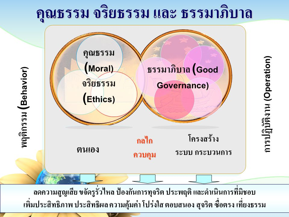 คุณธรรม จริยธรรม และ ธรรมาภิบาล ธรรมาภิบาล (Good Governance) คุณธรรม (Moral) จริยธรรม (Ethics) ตนเอง โครงสร้าง ระบบ กระบวนการ กลไก ควบคุม ลดความสูญเสี