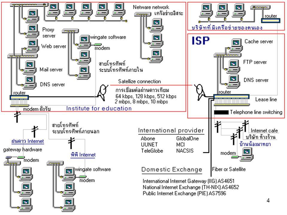 ต้องการโหลดโปรแกรม • ในช่อง ค้นหา ของเว็ป กูเกิ้ล ให้ ขึ้นต้นด้วยคำว่า download แล้ว ตามด้วยชื่อโปรแกรมที่ต้องการ เช่น –download Windows 7 –download Winamp –download AutoCAD 2012 –download Microsoft Office 2007 Thai –download Google Chrome –download –download 15