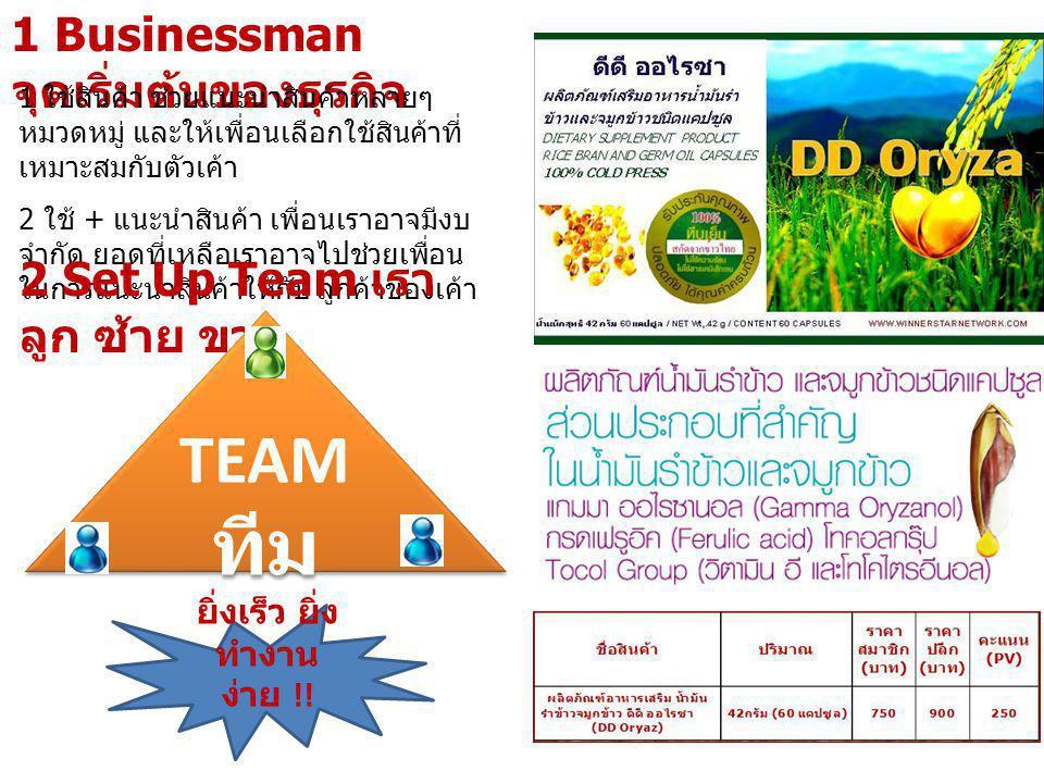 1 Businessman จุดเริ่มต้นของธุรกิจ 1 ใช้สินค้า ช่วยแนะนำสินค้าหลายๆ หมวดหมู่ และให้เพื่อนเลือกใช้สินค้าที่ เหมาะสมกับตัวเค้า 2 ใช้ + แนะนำสินค้า เพื่อ
