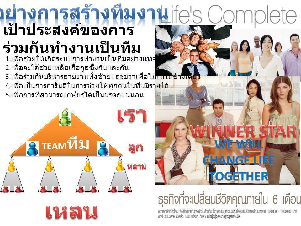 เป้าประสงค์ของการ ร่วมกันทำงานเป็นทีม 1. เพื่อช่วยให้เกิดระบบการทำงานเป็นทีมอย่างแท้จริง 2. เพื่อจะได้ช่วยเหลือเกื้อกูลซึ่งกันและกัน 3. เพื่อร่วมกันบร