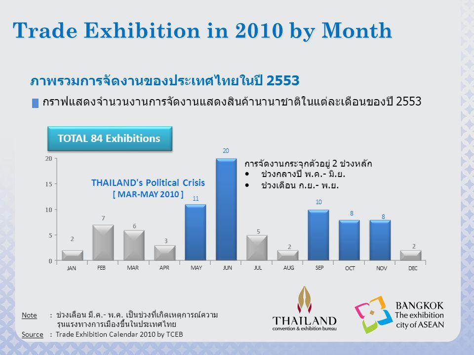 วิสัยทัศน์ การทำให้กรุงเทพมหานครเป็นนคร แห่ง งานแสดงสินค้าในปี 2015